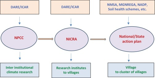 Climate Resilient Villages for Sustainable Food Security in