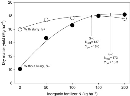 the role of soil anic matter for maintaining crop yields Mg to Lbs download full size image