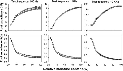 enhancing rapeseed tolerance to heat and drought stresses in a