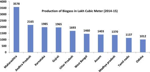 Bio-Waste Management in Subtropical Soils of India: Future