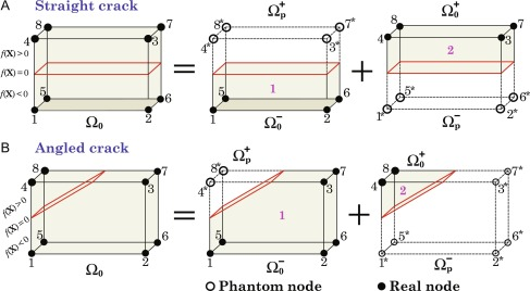 Multiscale modeling of material failure: Theory and computational
