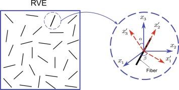 Mori-Tanaka Model - an overview | ScienceDirect Topics
