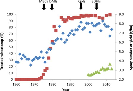 The Evolution of Fungicide Resistance - ScienceDirect