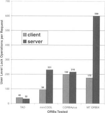 Level Kernel - an overview | ScienceDirect Topics