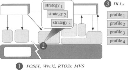 Middleware Component - an overview | ScienceDirect Topics