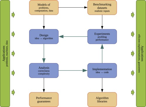 Adaptation and Evaluation of the Simplex Algorithm for a