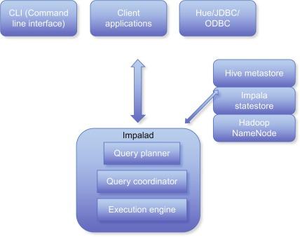 The Hadoop Ecosystem Technologies and Tools - ScienceDirect