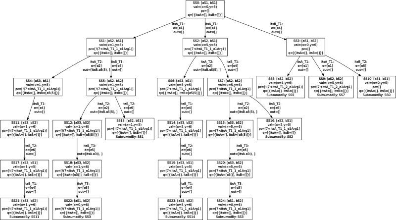 Optimizing the Symbolic Execution of Evolving Rhapsody Statecharts