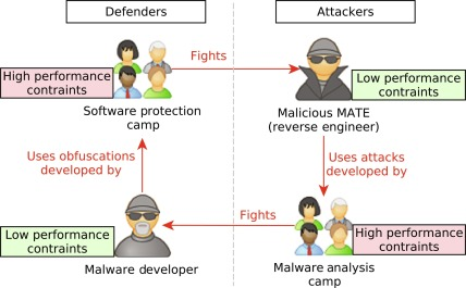 A Tutorial on Software Obfuscation - ScienceDirect