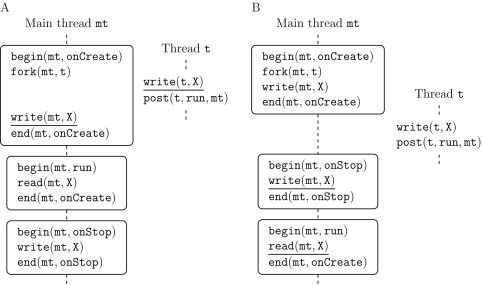 Event-Based Concurrency: Applications, Abstractions, and Analyses