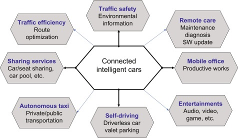 Blockchain for a Trust Network Among Intelligent Vehicles
