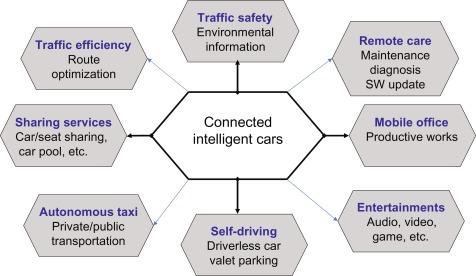 Roadside Infrastructure - an overview | ScienceDirect Topics