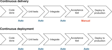 Advances in Using Agile and Lean Processes for Software Development