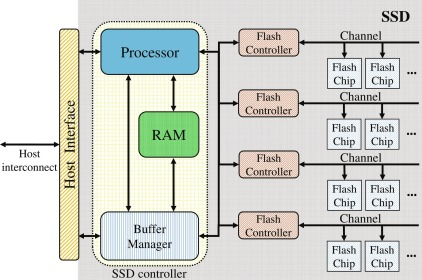 A comprehensive survey of issues in solid state drives