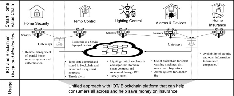 Blockchain with IOT: Applications and use cases for a new