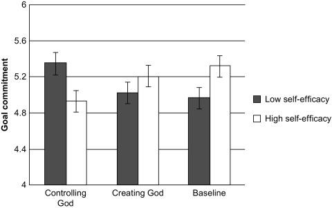 The Motivational Underpinnings of Belief in God - ScienceDirect