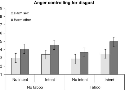 What Makes Moral Disgust Special? An Integrative Functional