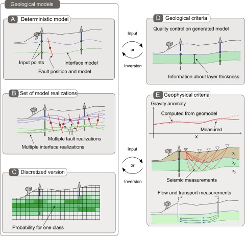 3-D Structural geological models: Concepts, methods, and