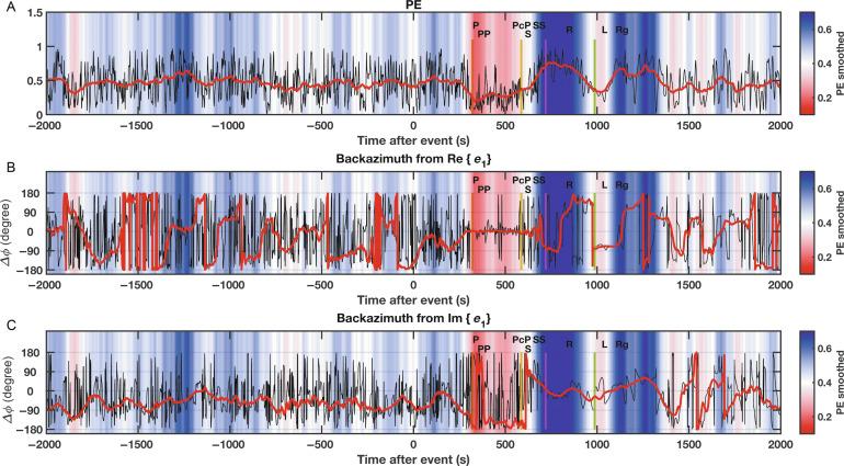 Single-station polarization analysis applied to seismic