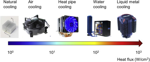 Advances in Liquid Metal Science and Technology in Chip