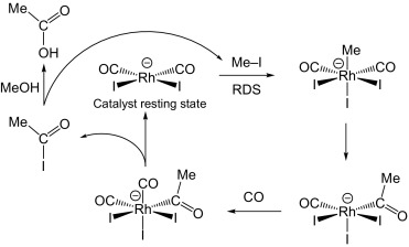 Organometallics and Catalysis An Introduction