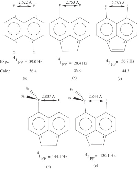Recent Advances In Theoretical Calculations Of Indirect Spinspin