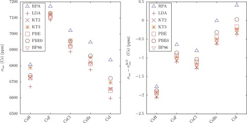 Recent Developments in Absolute Shielding Scales for NMR