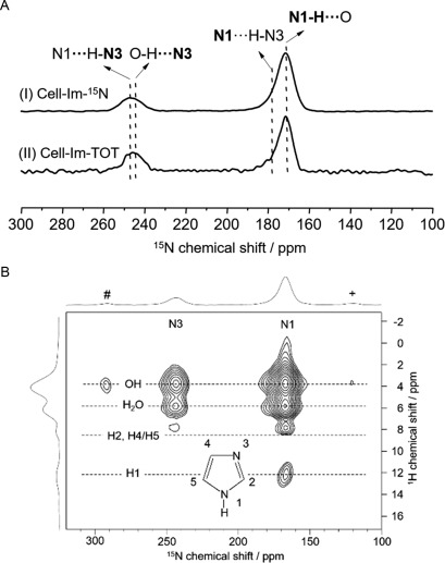 Solid State Nmr Of Nanocrystals Sciencedirect