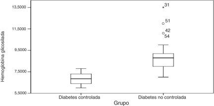 Anderson 2001 diabetes depresión ansiedad