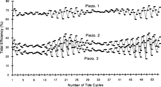 Tidal Cycle - an overview | ScienceDirect Topics