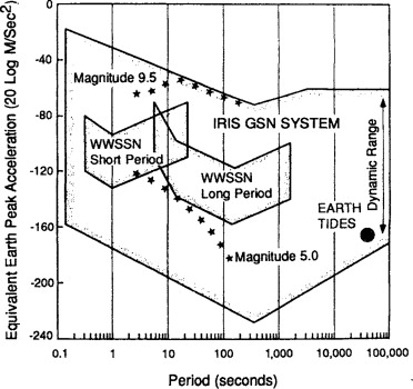 Seismometry sciencedirect the range of ground acceleration in db and period of ground motions spanned by the very broadband seismic system of iris global seismic network gsn fandeluxe Gallery