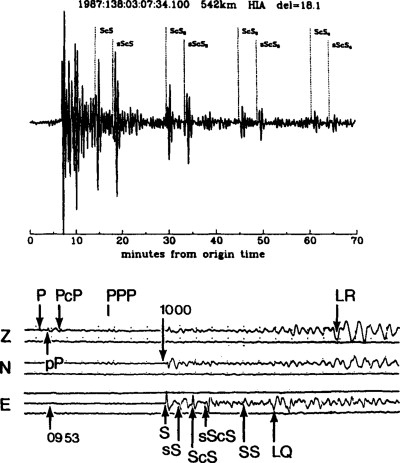 Seismogram Interpretation Sciencedirect