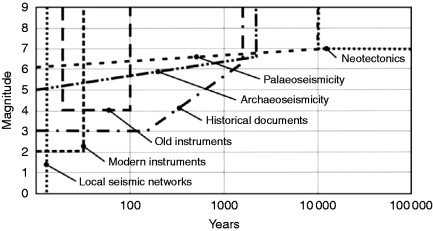 paleoseismology volume 95 international geophysics