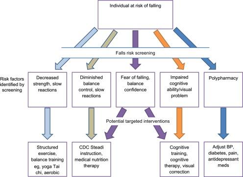 Va neuropathy algorithm