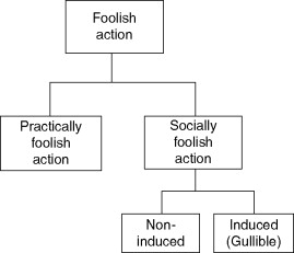 Chapter 5 Foolish Action in Adults with Intellectual