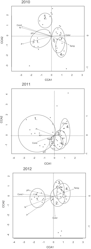 Temporal Variation In Communityenvironment Relationships And Stream