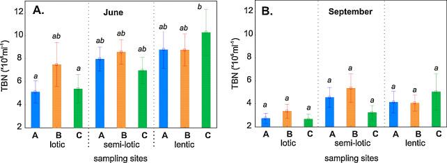 Impact of environmental factors on bacterial communities in