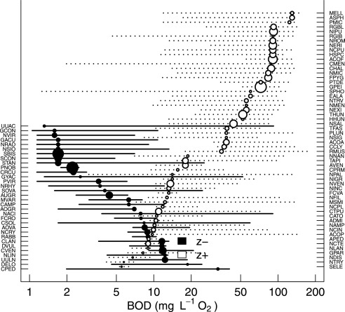 Use of phytobenthos to evaluate ecological status in lowland