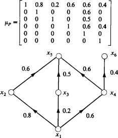 Hasse Diagram An Overview Sciencedirect Topics