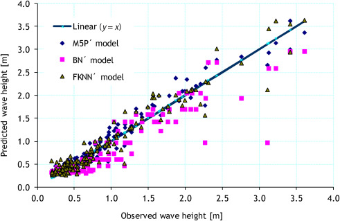 A fuzzy KNN-based model for significant wave height prediction in