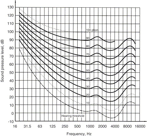 What is infrasound? - ScienceDirect
