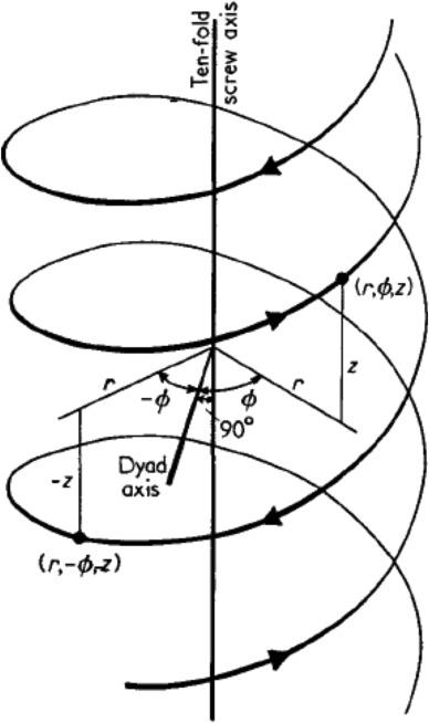 Fibre Diffraction Studies Of Biological Macromolecules