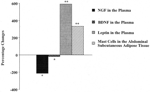 c13339609e96 Neurotrophin presence in human coronary atherosclerosis and ...