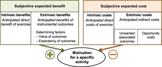 extrinsic motivation examples in the classroom