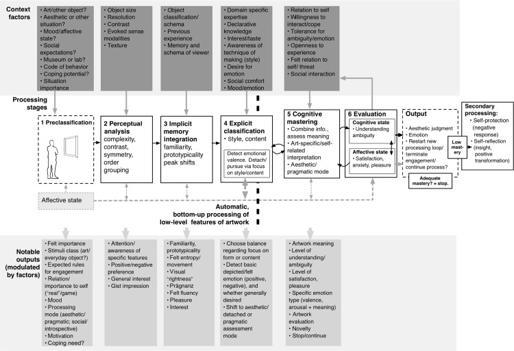 Neuropsychopharmacological aesthetics: A theoretical