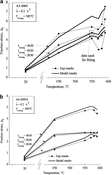 Micromechanics Of Room And High Temperature Fracture In 6xxx Al