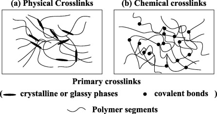 Shape-memory polymers and their composites: Stimulus methods and