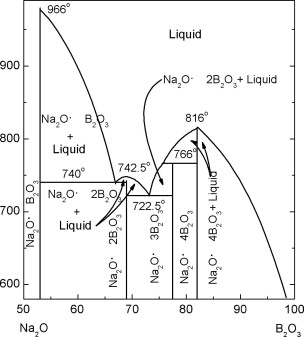 The structure of glass a phase equilibrium diagram approach the structure of glass a phase equilibrium diagram approach sciencedirect ccuart Gallery