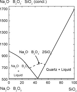 The structure of glass a phase equilibrium diagram approach the structure of glass a phase equilibrium diagram approach sciencedirect ccuart Image collections