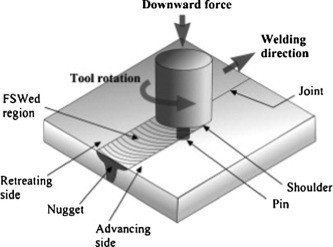 Friction Stir Welding >> A Review Of Numerical Analysis Of Friction Stir Welding